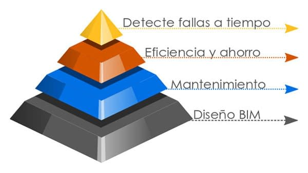 https://mlu8fez2o6uk.i.optimole.com/yqMRdcs.DIsG~2a97a/w:600/h:338/q:75/https://www.ingelco.com/wp-content/uploads/2020/04/piramide-ingelco-ingenieria-electrica-confiabilidad-mantenimiento-arquitectura-remodelaciones-2.jpg