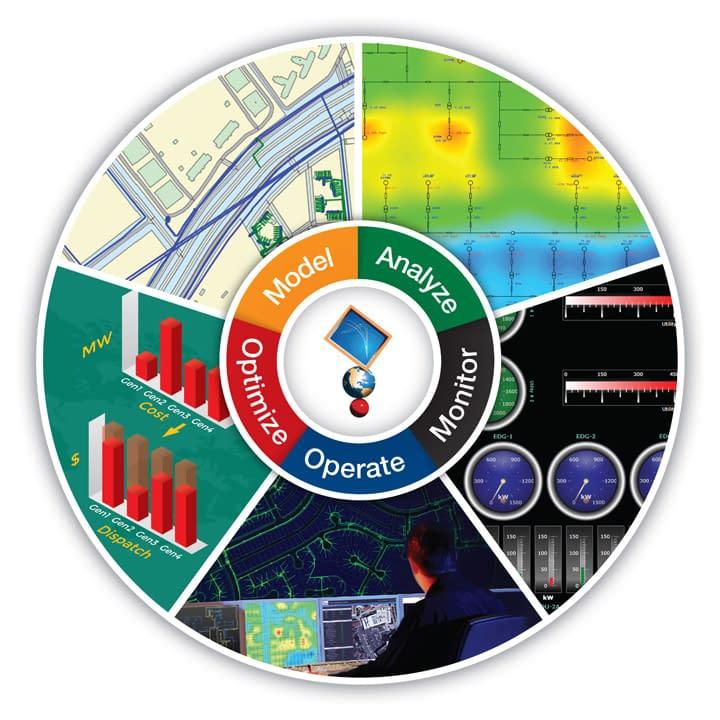 Módulos ETAP Software Sistemas de Potencia