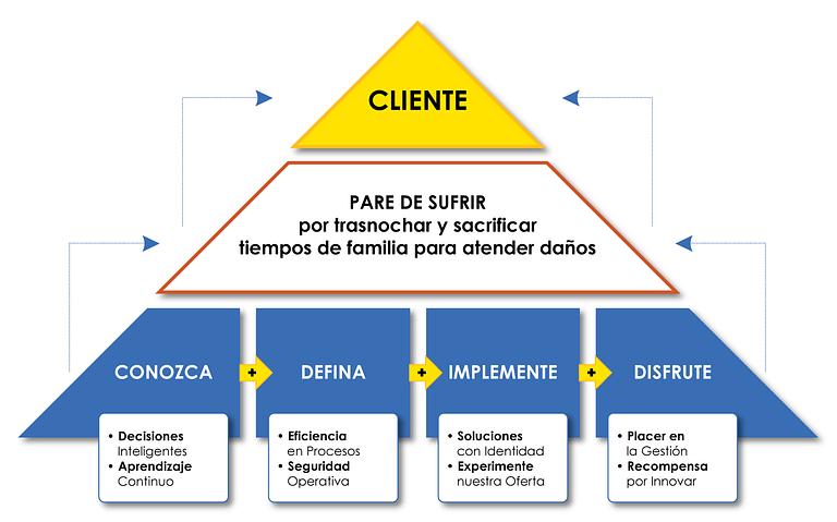 Pirámide de Poder Cliente-INGELCO: Conozca, Defina, Implemente y Disfrute